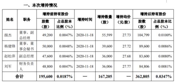 信立泰4名高管合计增持16.72万股 耗资约1006.06万元