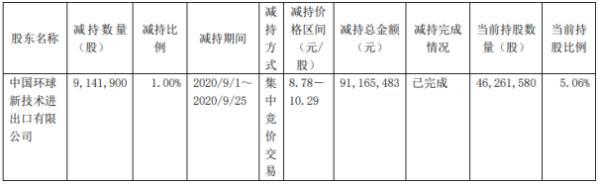 西藏珠峰股东中环技减持914.19万股 套现约9116.55万元