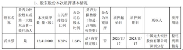 拓邦股份控股股东武永强质押1841万股 用于偿还到期债务
