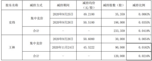 迈克生物2名股东合计减持35.34万股 套现合计约1725.15万元