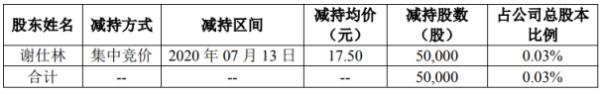 长缆科技股东谢仕林减持5万股 套现约87.5万元