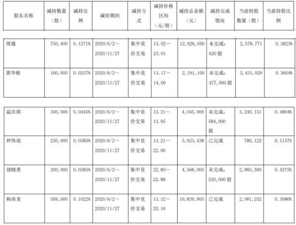 傲农生物6名股东合计减持220.94万股 套现合计约3849.35万元
