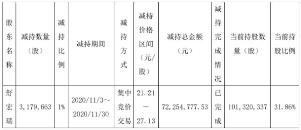 上海沪工股东舒宏瑞减持317.97万股 套现约7225.48万元
