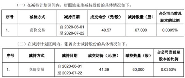 佩蒂股份2名股东合计减持12.7万股 套现合计约520.16万元