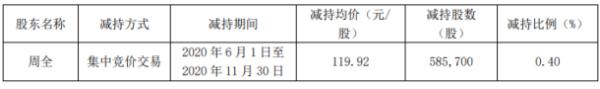 药石科技股东周全减持58.57万股 套现约7023.71万元