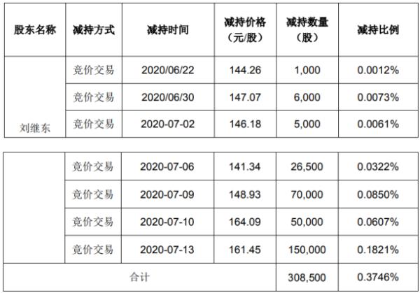 兴齐眼药股东刘继东减持30.85万股 套现约4980.73万元