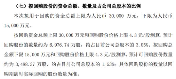 靖远煤电将花不超3亿元回购公司股份 用于转换公司债券