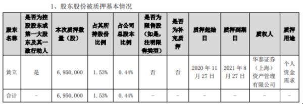 高德红外控股股东黄立质押695万股 用于个人资金需求