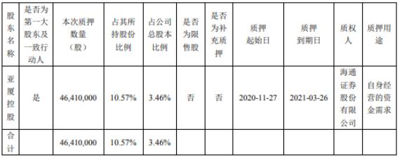 亚厦股份控股股东亚厦控股质押4641万股 用于自身经营的资金需求