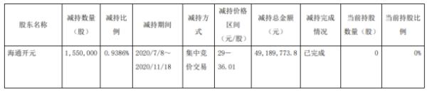 保隆科技股东海通开元减持155万股 套现约4918.98万元
