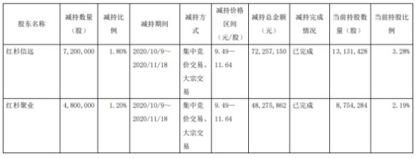 中曼石油2名股东合计减持1200万股 套现约1.21亿元