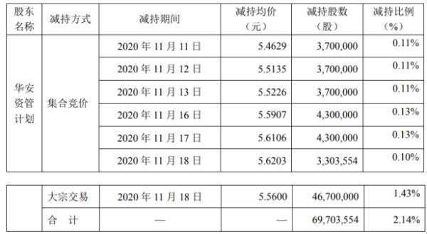 传化智联股东华安资管减持6970.36万股 套现约3.88亿元