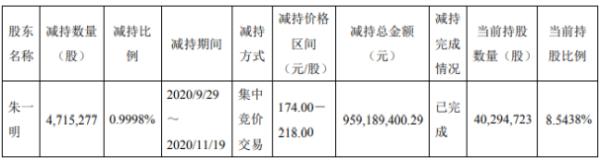 兆易创新股东朱一明减持471.53万股 套现约9.59亿元