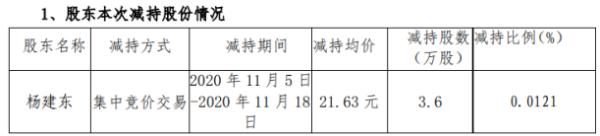 国瑞科技股东杨建东减持3.6万股 套现约77.87万元