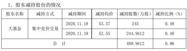 北斗星通股东大基金减持489.94万股 套现约2.61亿元