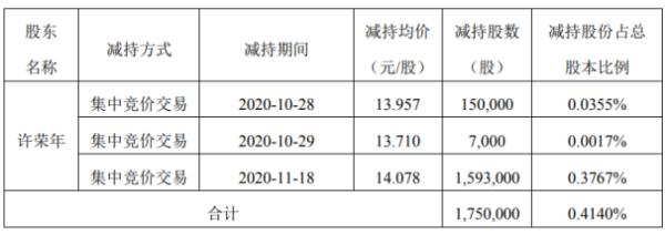 赞宇科技股东许荣年减持175万股 套现约2463.65万元