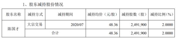 平治信息股东陈国才减持249.19万股 套现约1.21亿元