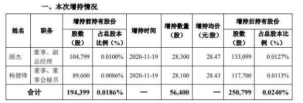 信立泰2名董事合计增持5.64万股 耗资约160.57万元