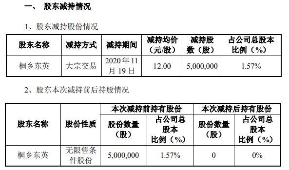 达刚控股股东桐乡东英减持500万股 套现约6000万元