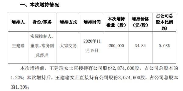 凯普生物常务副总经理王建瑜增持20万股 耗资约696.8万元