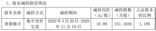 安利股份股东香港敏丰减持251.1万股 套现约2734.52万元