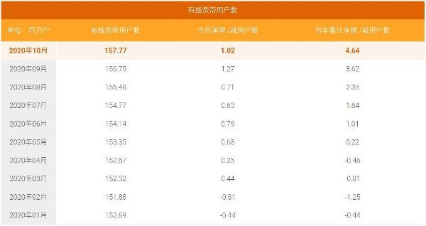 中国电信10月5G用户数净增706万户,累计7186万户