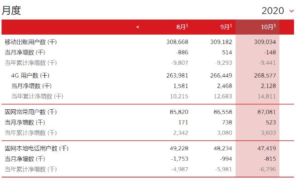 中国联通10月4G用户数净增212.8万,累计达2.69亿