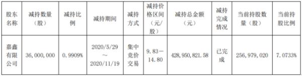 北方稀土股东嘉鑫有限公司减持3600万股 套现约4.29亿元