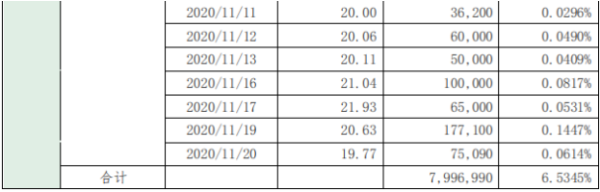 华凯创意股东深创投减持799.7万股 套现约1.49亿元