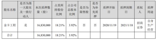 金卡智能控股股东金卡工程质押1683万股 用于自身生产经营