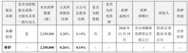 海大集团控股股东海灏投资质押235万股 用于自身经营