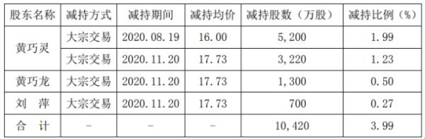 宋城演艺3名股东合计减持1.04亿股 套现约16.67亿元