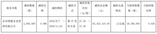 新日股份股东舜德公司减持200万股 套现约6544.74万元