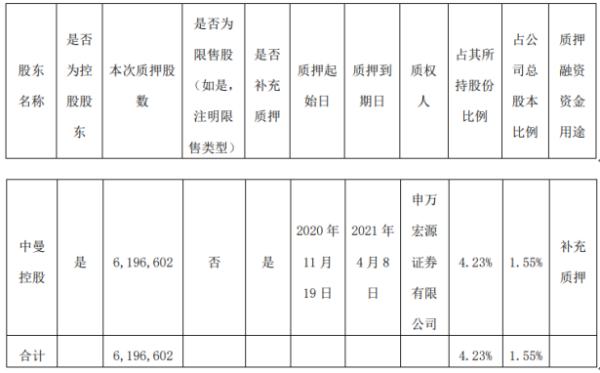 中曼石油控股股东中曼控股质押619.66万股 用于补充质押