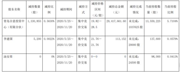 海利尔2名股东合计减持133.61万股 套现约2953.08万元