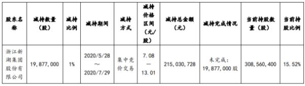 大智慧股东新湖集团减持1987.7万股 套现约2.15亿元