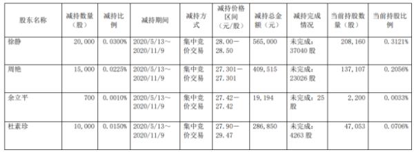 牧高笛4名股东合计减持4.57万股 套现约128.06万元