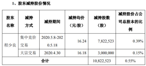 银泰黄金股东程少良减持1082.25万股 套现约1.76亿元