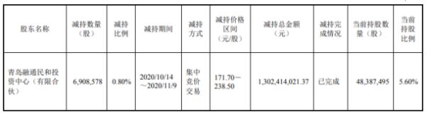 韦尔股份股东青岛融通减持690.86万股 套现约13.02亿元