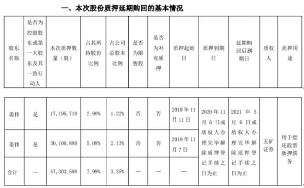 贵州百灵控股股东姜伟质押4730.36万股 用于偿还股票质押债务