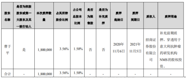 海辰药业控股股东曹于平质押180万股 占公司总股本1.5%