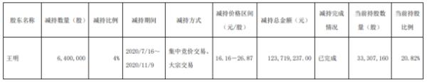 易德龙股东王明减持640万股 套现约1.24亿元