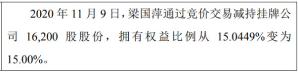 固泰新材股东梁国萍减持1.62万股 权益变动后持股比例为15%
