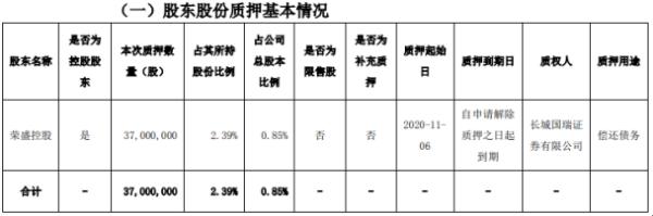 荣盛发展控股股东荣盛控股质押3700万股 用于偿还债务