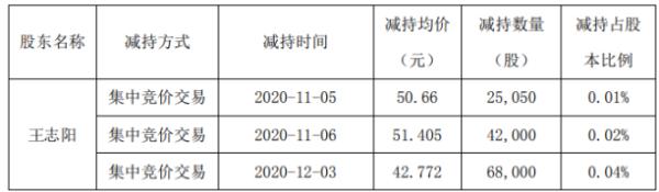 凯伦股份股东王志阳减持13.51万股 套现约577.64万元