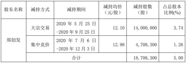 光华科技股东郑创发减持1870.83万股 套现约2.26亿元