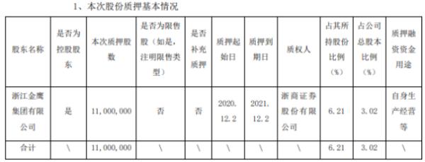 金鹰股份控股股东金鹰集团质押1100万股 用于自身生产经营等