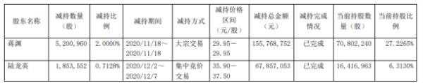至纯科技2名股东合计减持705.45万股 套现合计约2.24亿元
