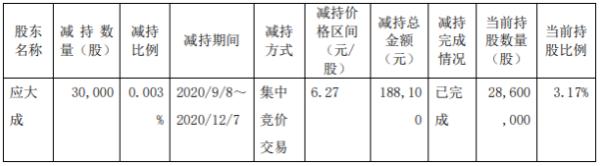 华铁应急股东应大成减持3万股 套现约18.81万元