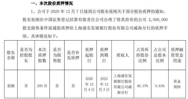 山东华鹏股东张刚质押200万股 用于资金周转